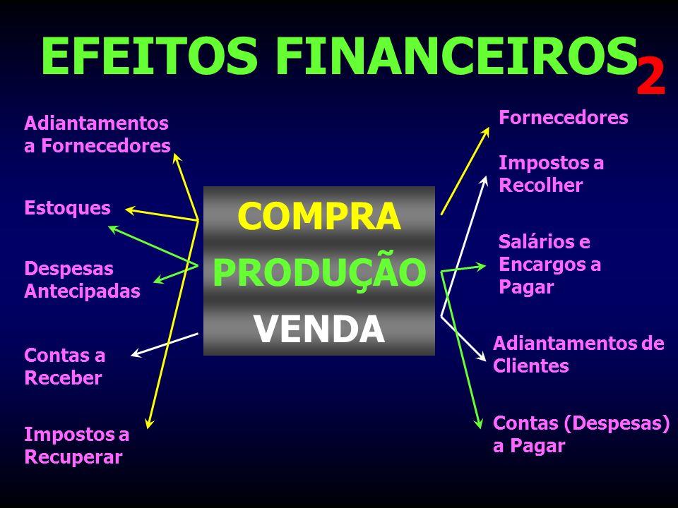 EFEITOS FINANCEIROS Estoques Contas a Receber Despesas Antecipadas Impostos a Recuperar Fornecedores Impostos a Recolher Salários e Encargos a Pagar A