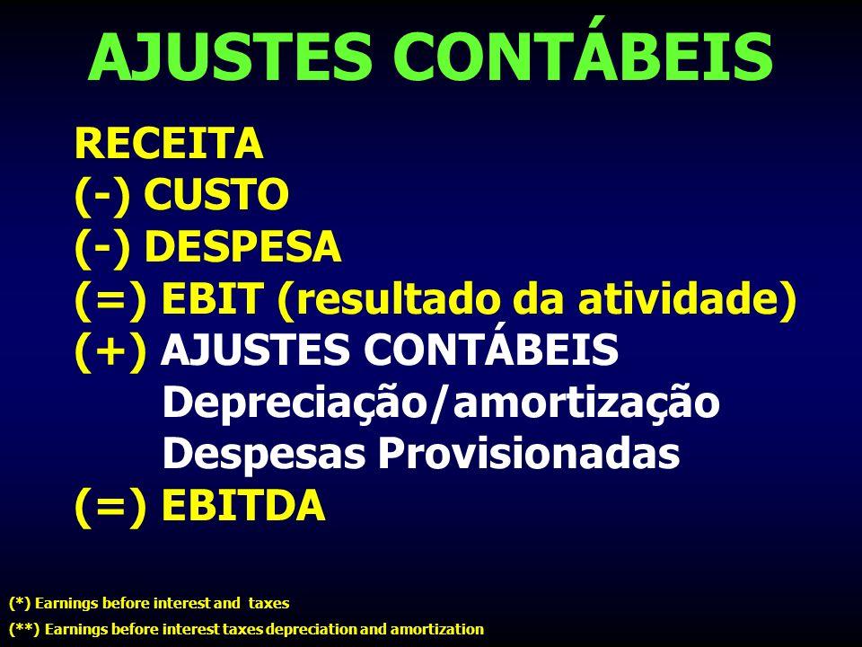 AJUSTES CONTÁBEIS RECEITA (-) CUSTO (-) DESPESA (=) EBIT (resultado da atividade) (+) AJUSTES CONTÁBEIS Depreciação/amortização Despesas Provisionadas