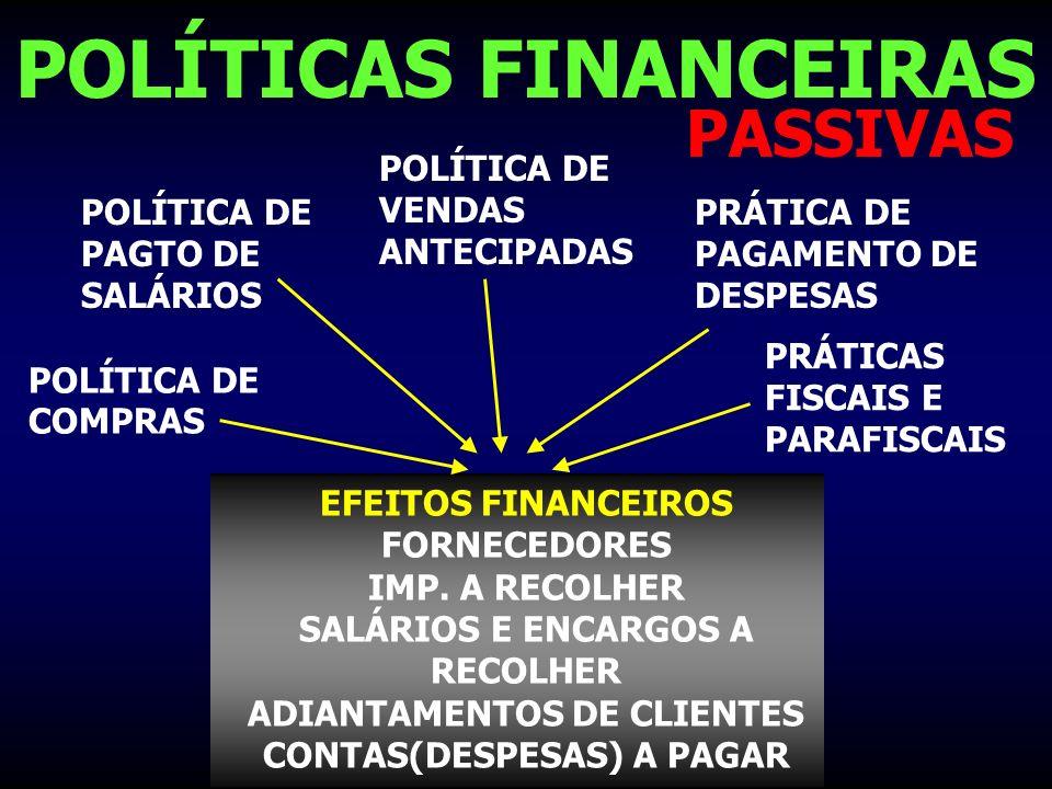POLÍTICAS FINANCEIRAS PASSIVAS POLÍTICA DE COMPRAS POLÍTICA DE PAGTO DE SALÁRIOS PRÁTICA DE PAGAMENTO DE DESPESAS PRÁTICAS FISCAIS E PARAFISCAIS EFEIT