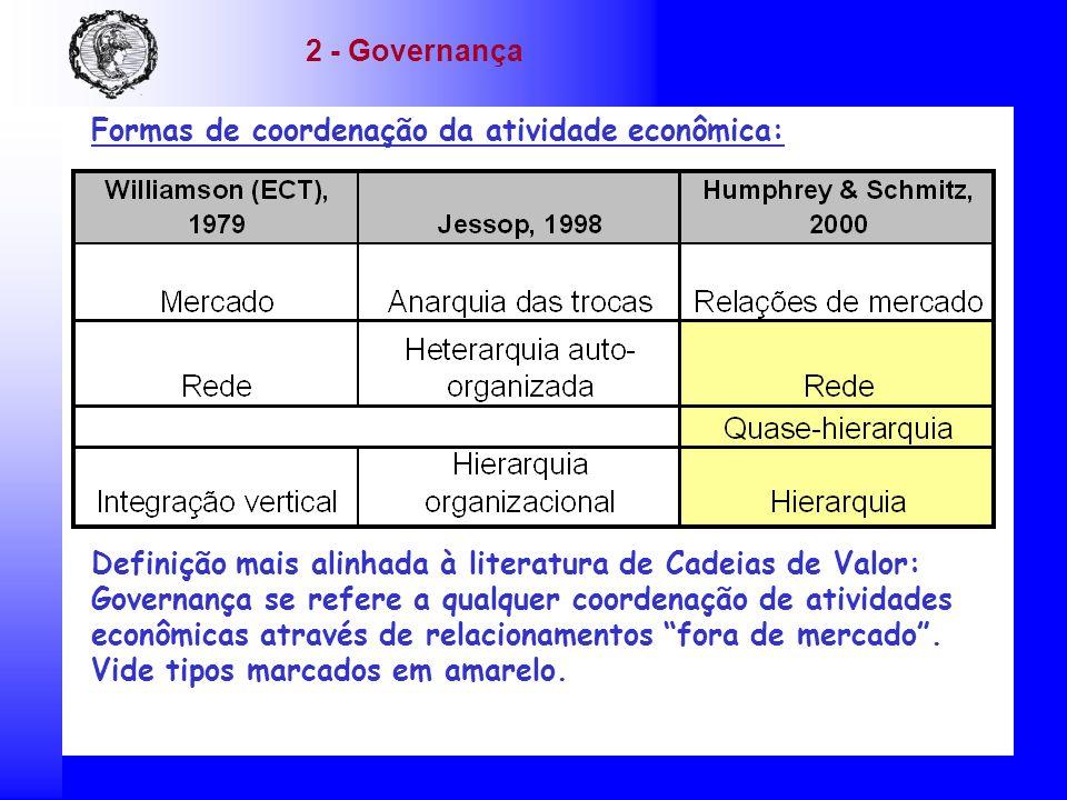 Formas de coordenação da atividade econômica: 2 - Governança Definição mais alinhada à literatura de Cadeias de Valor: Governança se refere a qualquer coordenação de atividades econômicas através de relacionamentos fora de mercado.