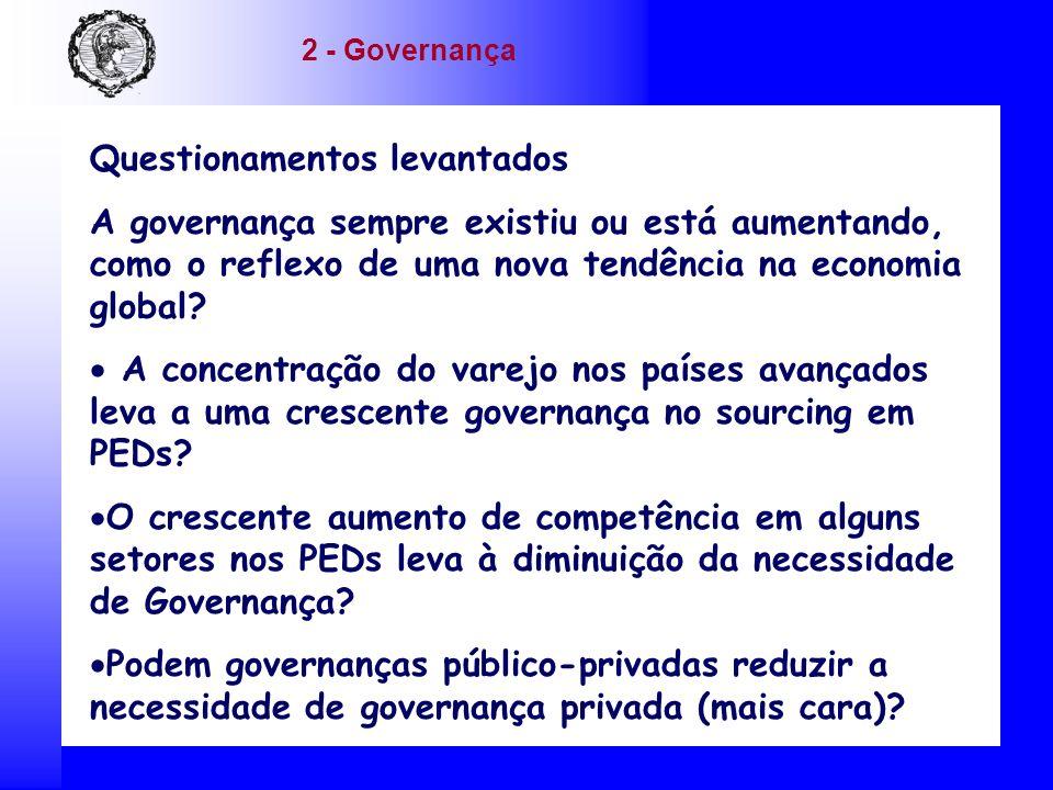 Questionamentos levantados A governança sempre existiu ou está aumentando, como o reflexo de uma nova tendência na economia global? A concentração do