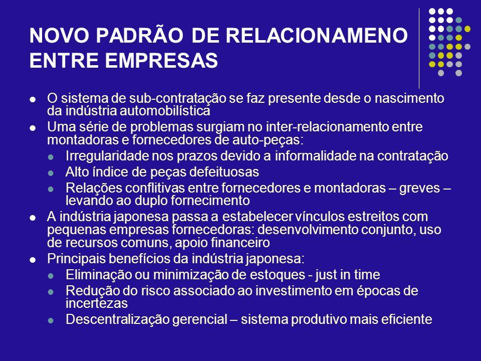 NOVO PADRÃO DE RELACIONAMENO ENTRE EMPRESAS O sistema de sub-contratação se faz presente desde o nascimento da indústria automobilística Uma série de