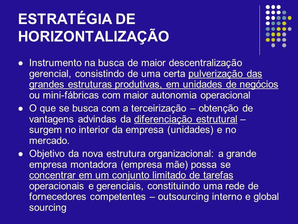 ESTRATÉGIA DE HORIZONTALIZAÇÃO Instrumento na busca de maior descentralização gerencial, consistindo de uma certa pulverização das grandes estruturas