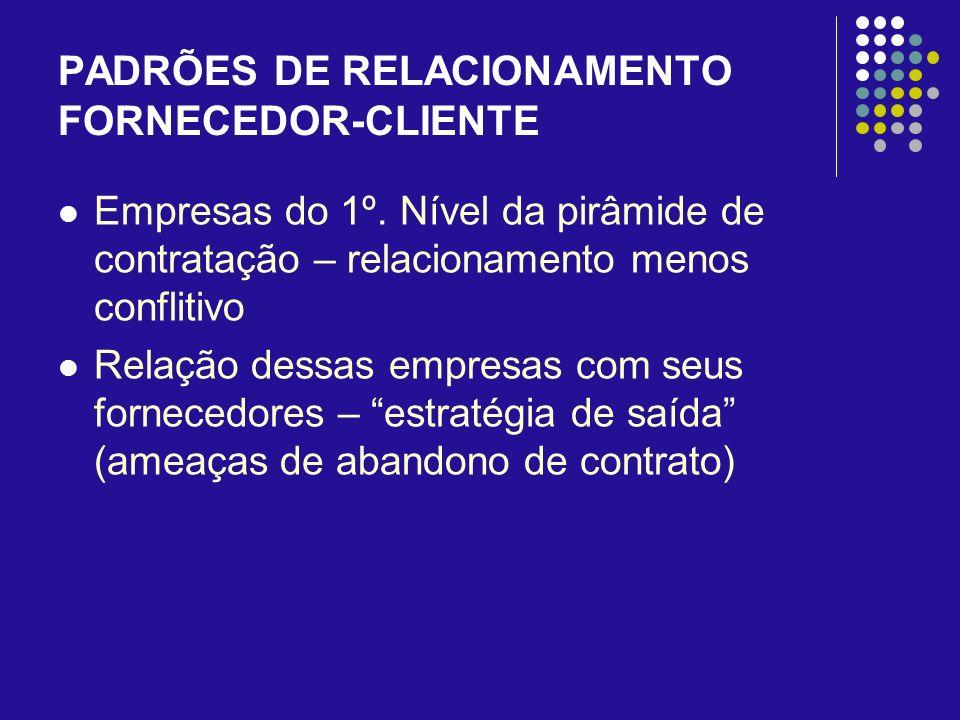 PADRÕES DE RELACIONAMENTO FORNECEDOR-CLIENTE Empresas do 1º. Nível da pirâmide de contratação – relacionamento menos conflitivo Relação dessas empresa