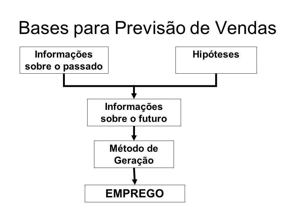 Bases para Previsão de Vendas Previsão É o processo pelo qual através de informações sobre o passado, adotamos certas Hipóteses e por meio de um Métod