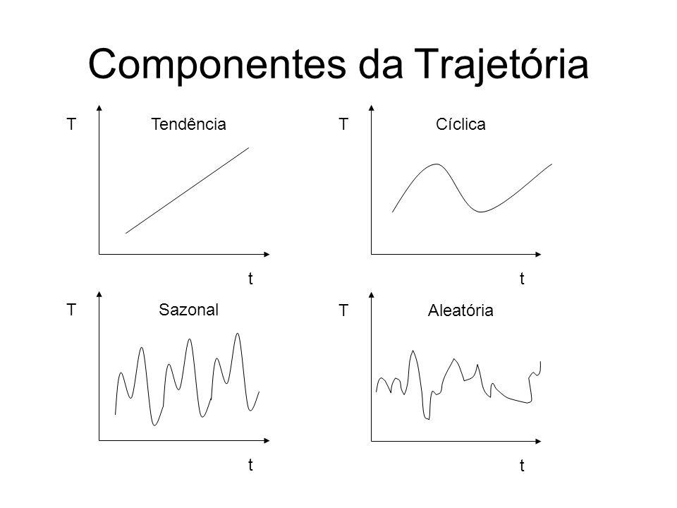 Componentes da Trajetória V(t) = valor previsto T = tendência básica C = variações cíclicas sobre a tendência S = variações sazonais dentro da tendênc