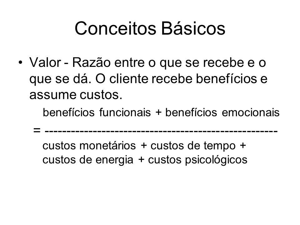 Conceitos Básicos Valor - Razão entre o que se recebe e o que se dá.