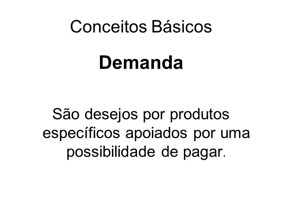 Conceitos Básicos Demanda São desejos por produtos específicos apoiados por uma possibilidade de pagar.