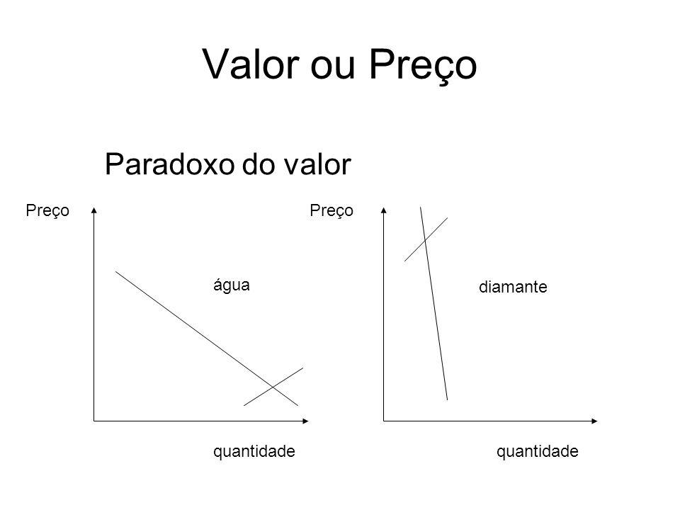 Valor ou Preço Paradoxo do valor diamante água Preço quantidade Preço quantidade