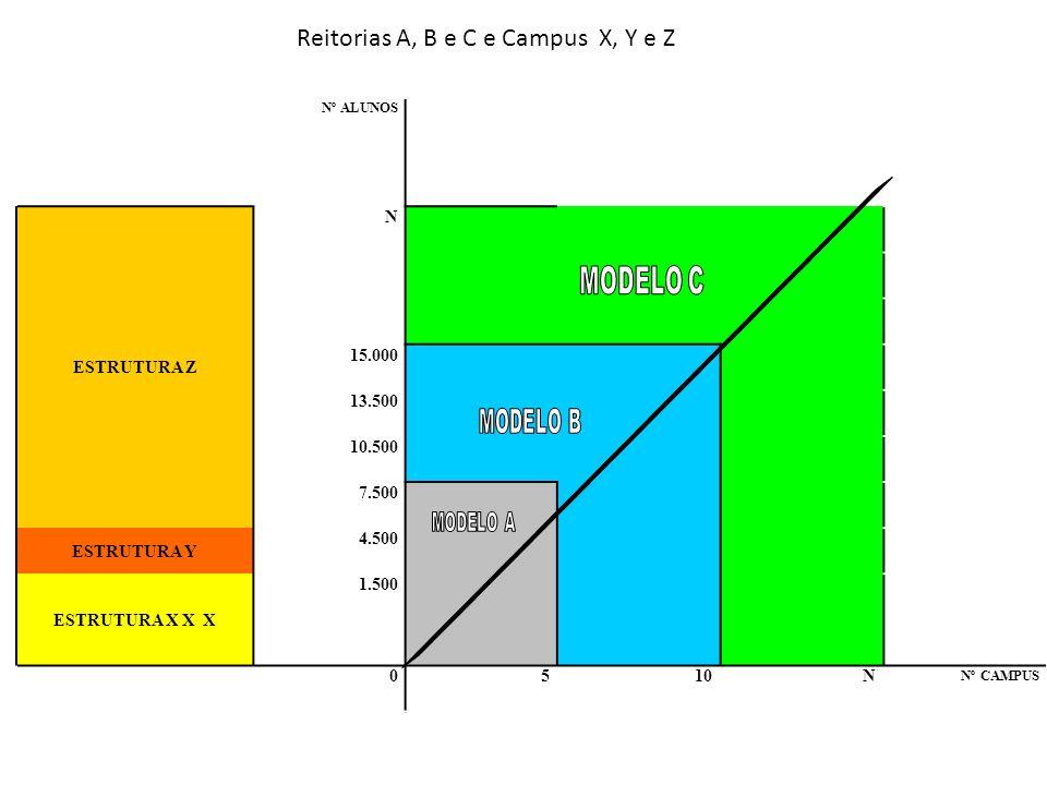 Reitorias A, B e C e Campus X, Y e Z Nº ALUNOS ESTRUTURA Z N 15.000 13.500 10.500 7.500 ESTRUTURA Y 4.500 ESTRUTURA X X X 1.500 0510N Nº CAMPUS
