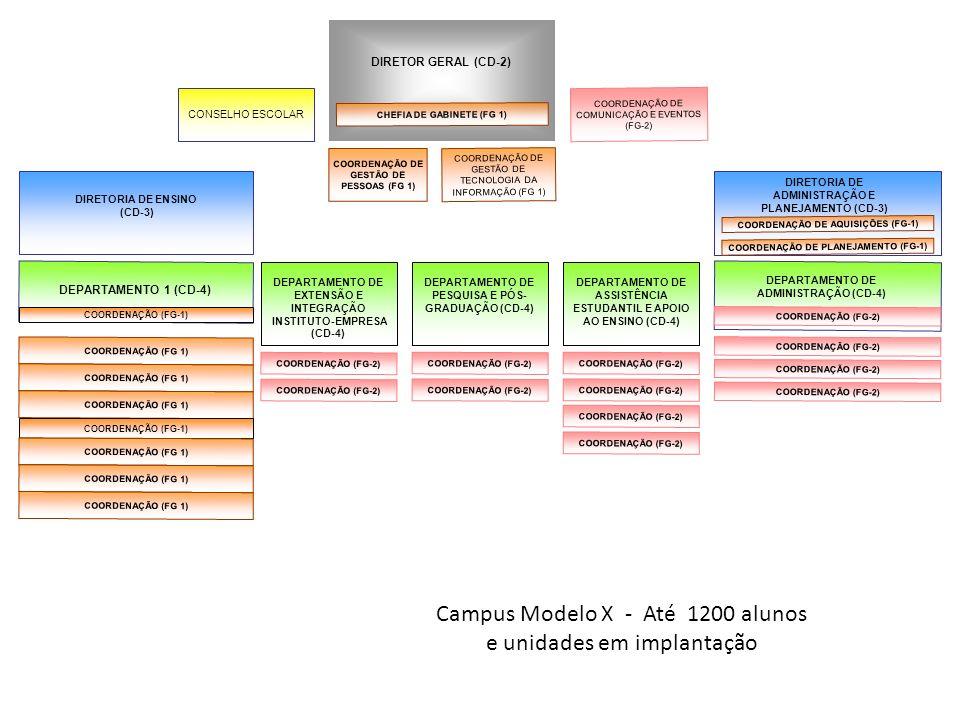 DEPARTAMENTO DE ADMINISTRAÇÃO (CD-4) Campus Modelo X - Até 1200 alunos e unidades em implantação CONSELHO ESCOLAR DIRETOR GERAL (CD-2) COORDENAÇÃO (FG