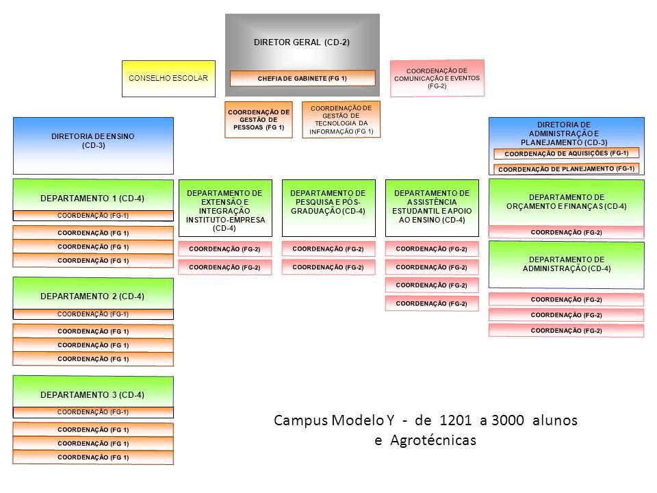 Campus Modelo Y - de 1201 a 3000 alunos e Agrotécnicas CONSELHO ESCOLAR DIRETOR GERAL (CD-2) COORDENAÇÃO (FG-2) DIRETORIA DE ENSINO (CD-3) DEPARTAMENT