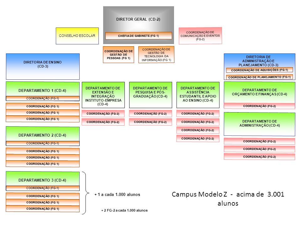 Campus Modelo Z - acima de 3.001 alunos CONSELHO ESCOLAR DIRETOR GERAL (CD-2) COORDENAÇÃO (FG-2) DIRETORIA DE ENSINO (CD-3) DEPARTAMENTO DE EXTENSÃO E