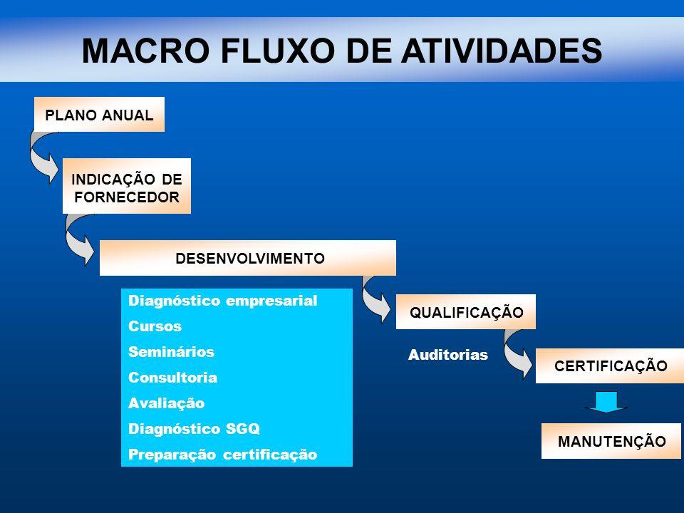 MACRO FLUXO DE ATIVIDADES PLANO ANUAL INDICAÇÃO DE FORNECEDOR QUALIFICAÇÃOCERTIFICAÇÃOMANUTENÇÃODESENVOLVIMENTO Diagnóstico empresarial Cursos Seminár