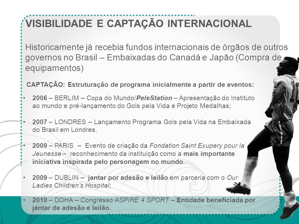VISIBILIDADE E CAPTAÇÃO INTERNACIONAL Historicamente já recebia fundos internacionais de órgãos de outros governos no Brasil – Embaixadas do Canadá e