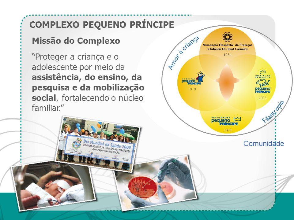 Missão do Complexo Proteger a criança e o adolescente por meio da assistência, do ensino, da pesquisa e da mobilização social, fortalecendo o núcleo f