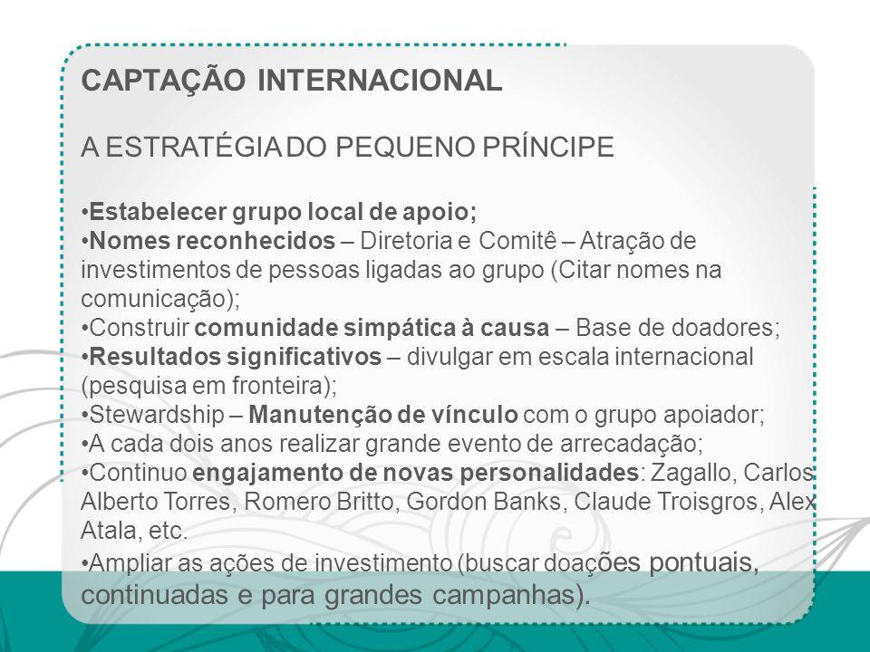 CAPTAÇÃO INTERNACIONAL A ESTRATÉGIA DO PEQUENO PRÍNCIPE Estabelecer grupo local de apoio; Nomes reconhecidos – Diretoria e Comitê – Atração de investi