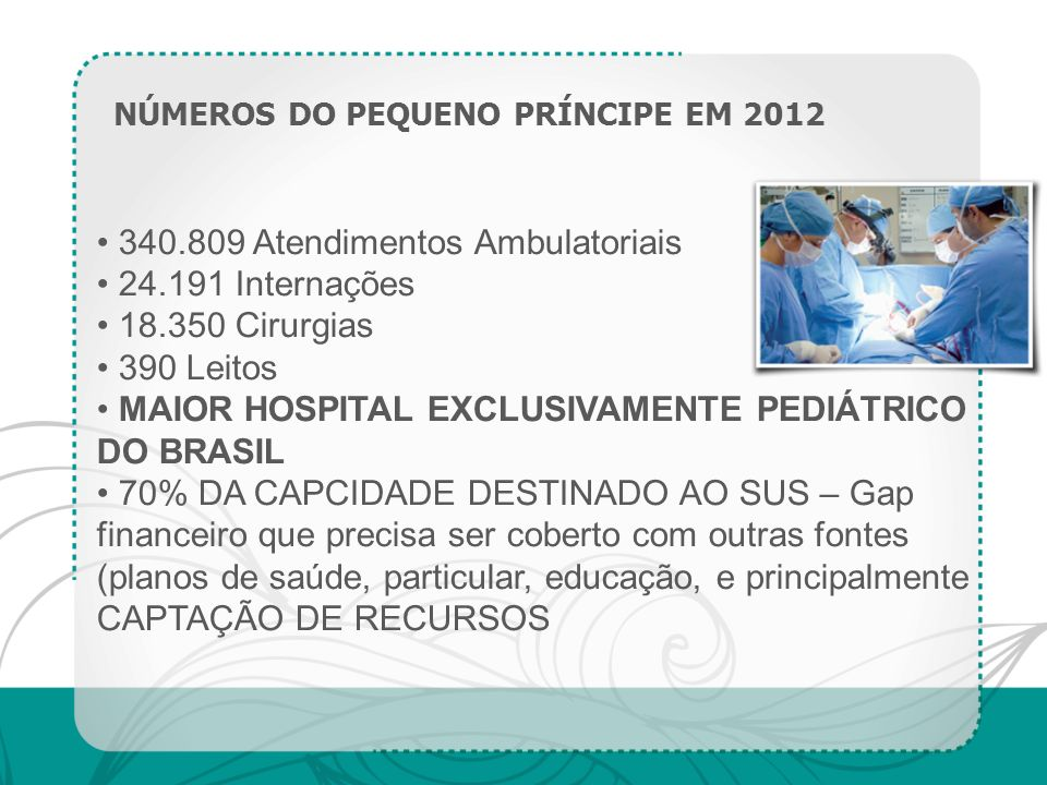 NÚMEROS DO PEQUENO PRÍNCIPE EM 2012 340.809 Atendimentos Ambulatoriais 24.191 Internações 18.350 Cirurgias 390 Leitos MAIOR HOSPITAL EXCLUSIVAMENTE PE