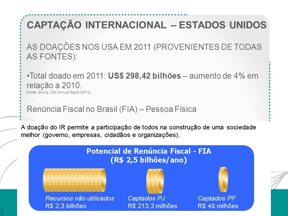CAPTAÇÃO INTERNACIONAL – ESTADOS UNIDOS AS DOAÇÕES NOS USA EM 2011 (PROVENIENTES DE TODAS AS FONTES): Total doado em 2011: US$ 298,42 bilhões – aument