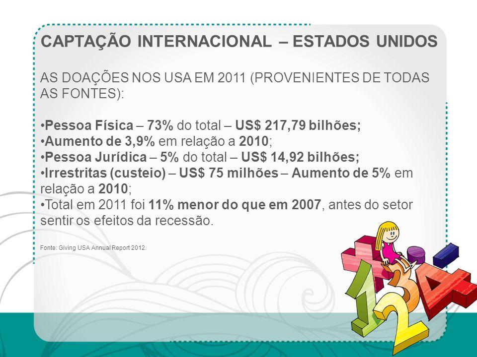 CAPTAÇÃO INTERNACIONAL – ESTADOS UNIDOS AS DOAÇÕES NOS USA EM 2011 (PROVENIENTES DE TODAS AS FONTES): Pessoa Física – 73% do total – US$ 217,79 bilhõe