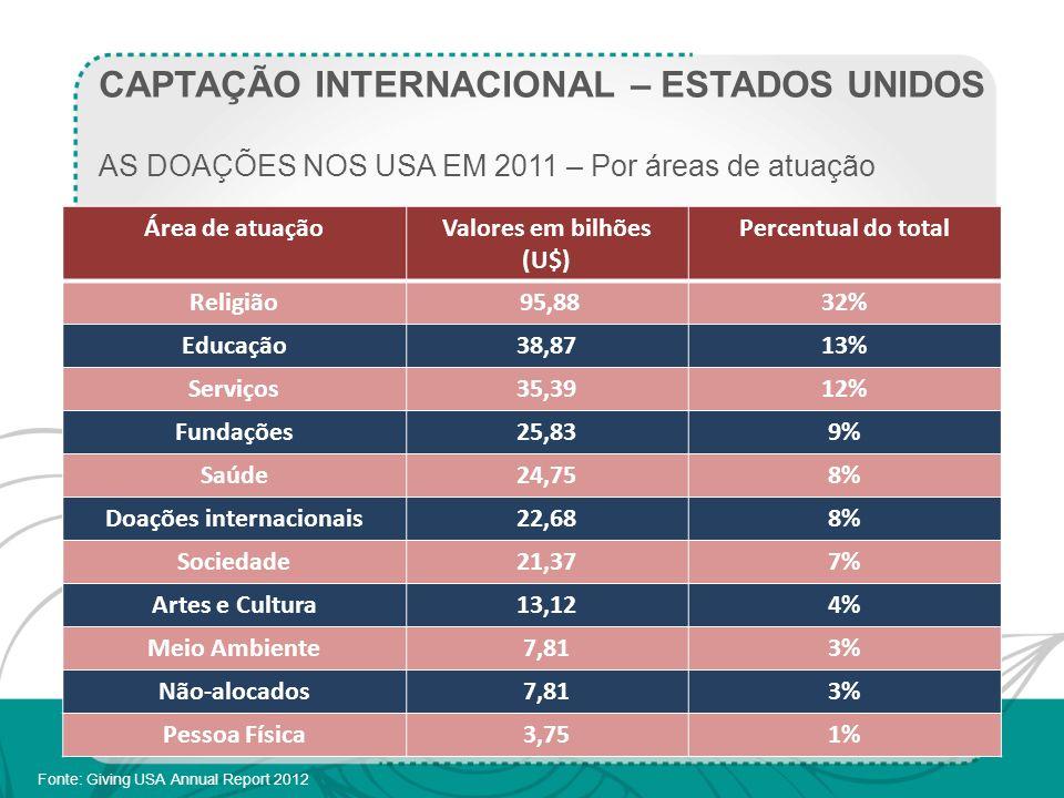 CAPTAÇÃO INTERNACIONAL – ESTADOS UNIDOS AS DOAÇÕES NOS USA EM 2011 – Por áreas de atuação Fonte: Giving USA Annual Report 2012 Área de atuaçãoValores