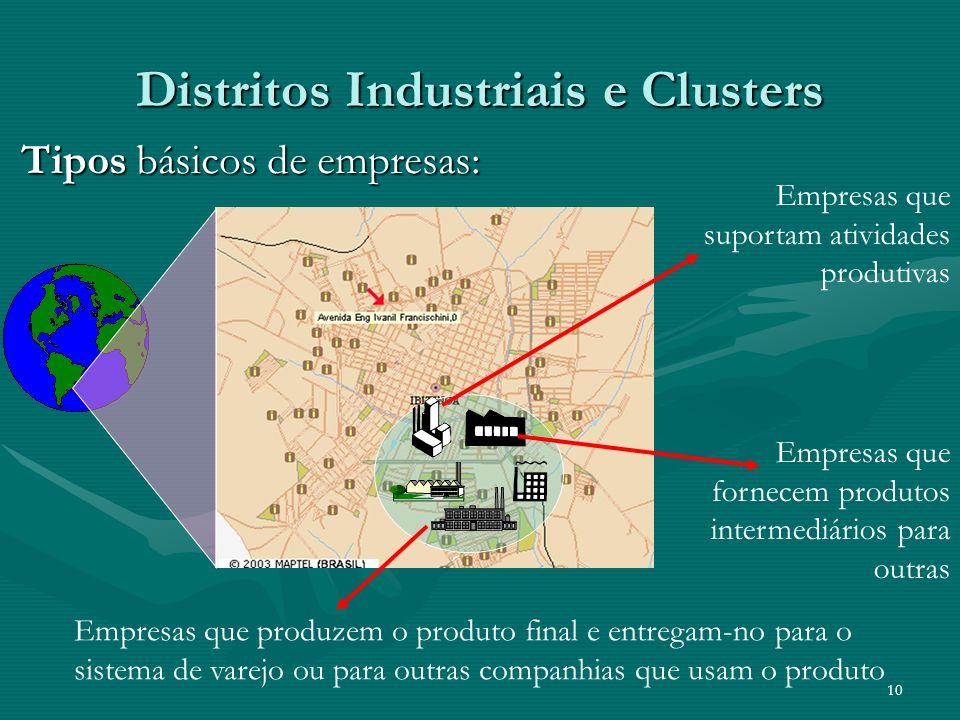 10 Distritos Industriais e Clusters Tipos básicos de empresas: Empresas que suportam atividades produtivas Empresas que fornecem produtos intermediári