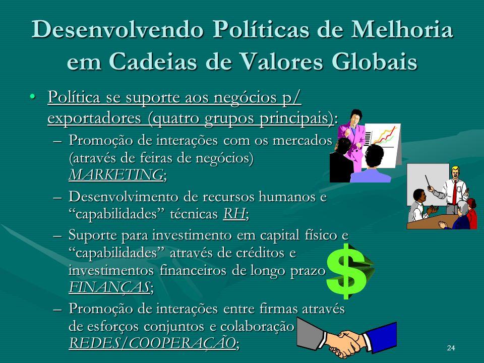 24 Desenvolvendo Políticas de Melhoria em Cadeias de Valores Globais Política se suporte aos negócios p/ exportadores (quatro grupos principais):Polít