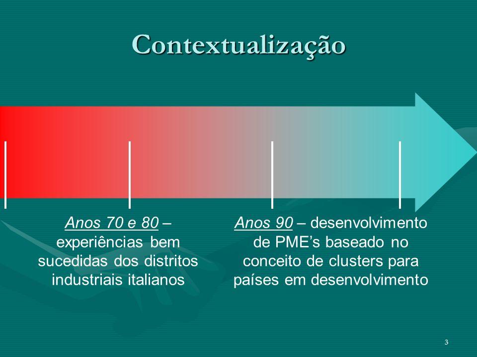 3 Contextualização Anos 90 – desenvolvimento de PMEs baseado no conceito de clusters para países em desenvolvimento Anos 70 e 80 – experiências bem su