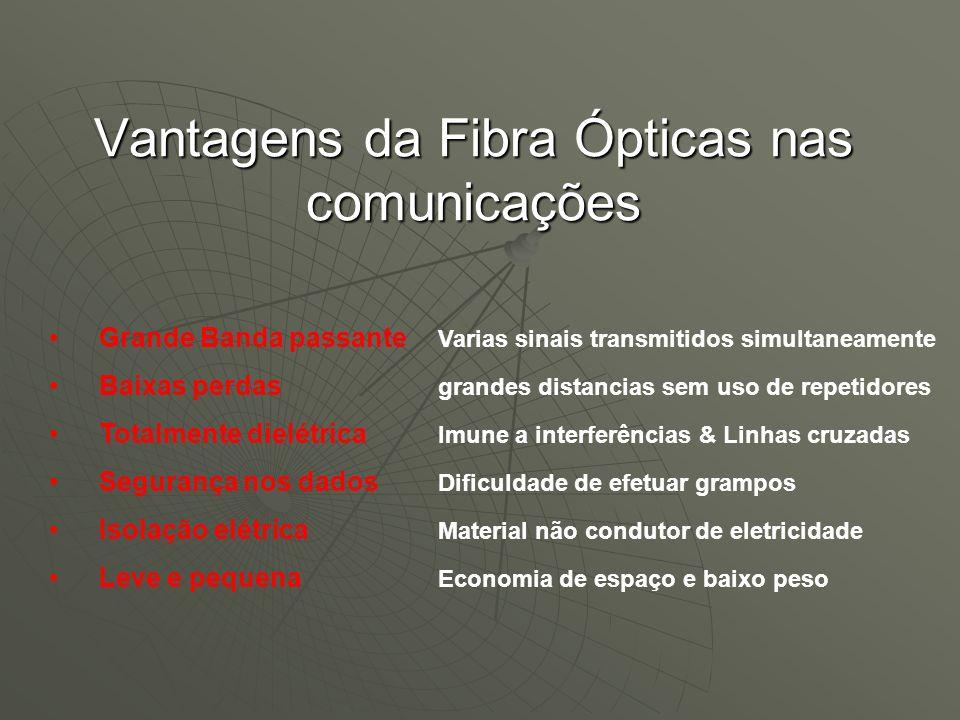 Vantagens da Fibra Ópticas nas comunicações Grande Banda passante Varias sinais transmitidos simultaneamente Baixas perdas grandes distancias sem uso