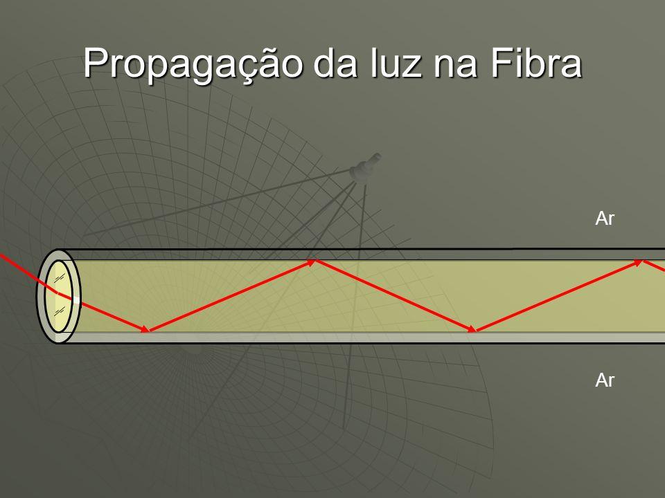 a) Multimodo Índice degrau c) Monomodo Tipos de Fibra Óptica b) Multimodo Índice gradual