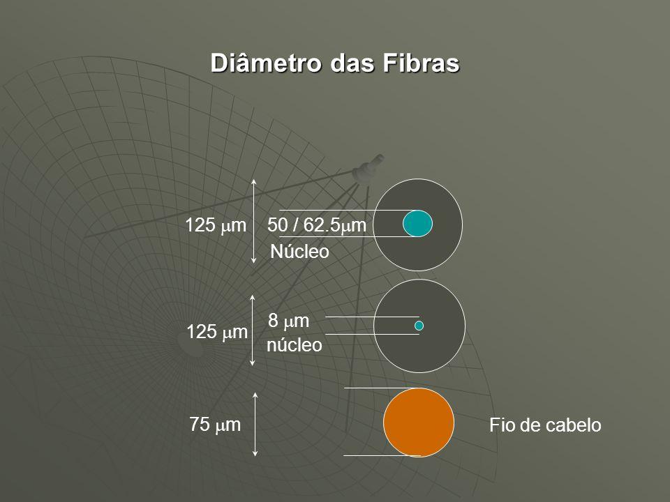 125 m Núcleo 50 / 62.5 m Fio de cabelo 75 m 125 m núcleo 8 m Diâmetro das Fibras
