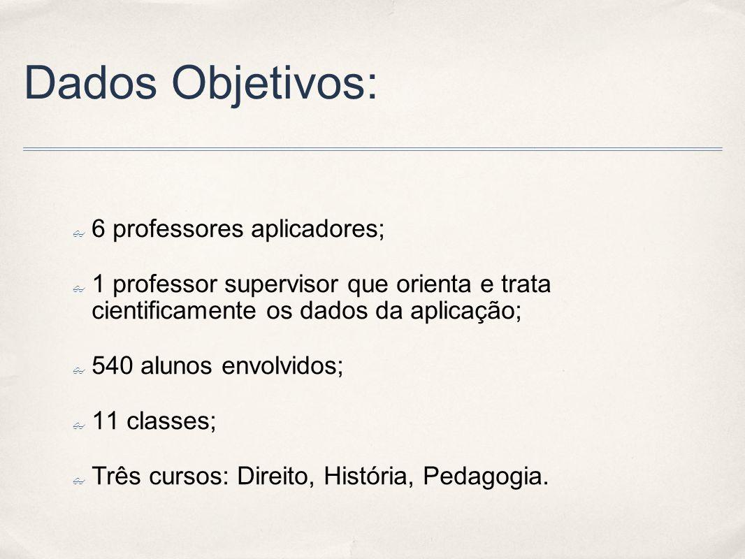 Dados Objetivos: 6 professores aplicadores; 1 professor supervisor que orienta e trata cientificamente os dados da aplicação; 540 alunos envolvidos; 1