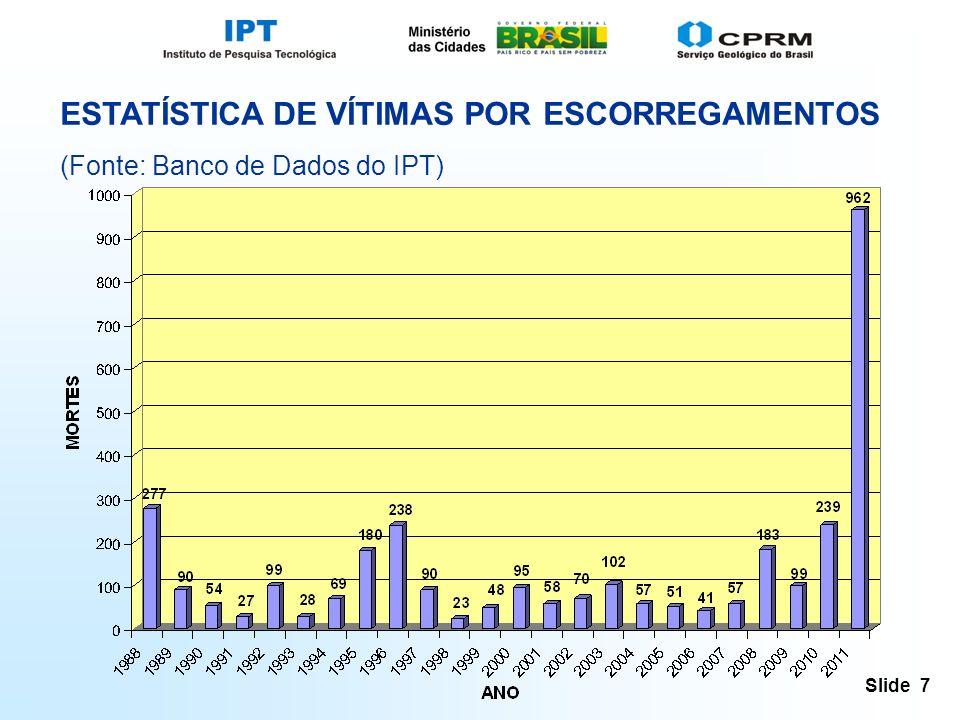 Slide 7 ESTATÍSTICA DE VÍTIMAS POR ESCORREGAMENTOS (Fonte: Banco de Dados do IPT)