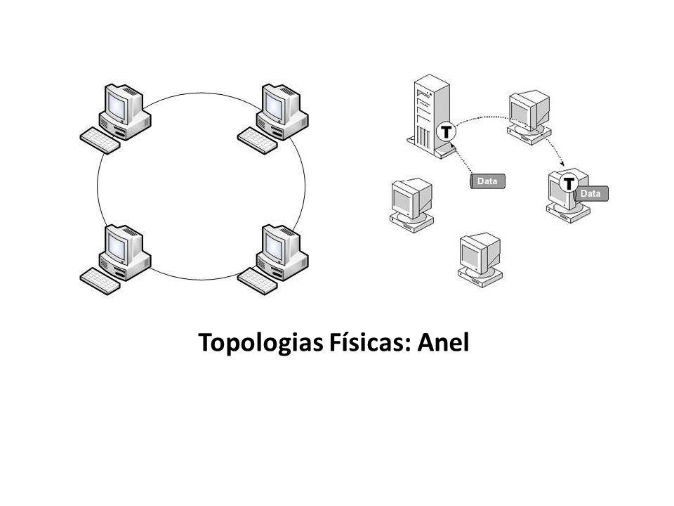 Topologias Físicas: Anel