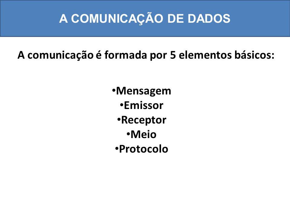 Mensagem Emissor Receptor Meio Protocolo A COMUNICAÇÃO DE DADOS A comunicação é formada por 5 elementos básicos: