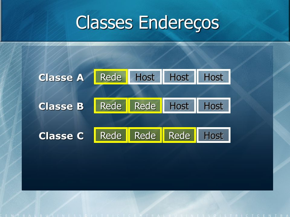 Classes Endereços Rede Classe A Classe B Classe C Rede Rede Host Rede Rede HostHost HostHost HostRede