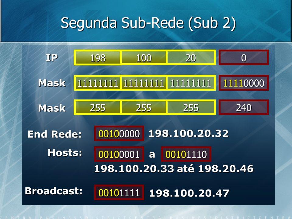 Segunda Sub-Rede (Sub 2) IP 11111111 Mask 1111111111111111 11110000 Mask 198 100200 255255255240 00100000 198.100.20.32 00100001 00101111 End Rede: Ho