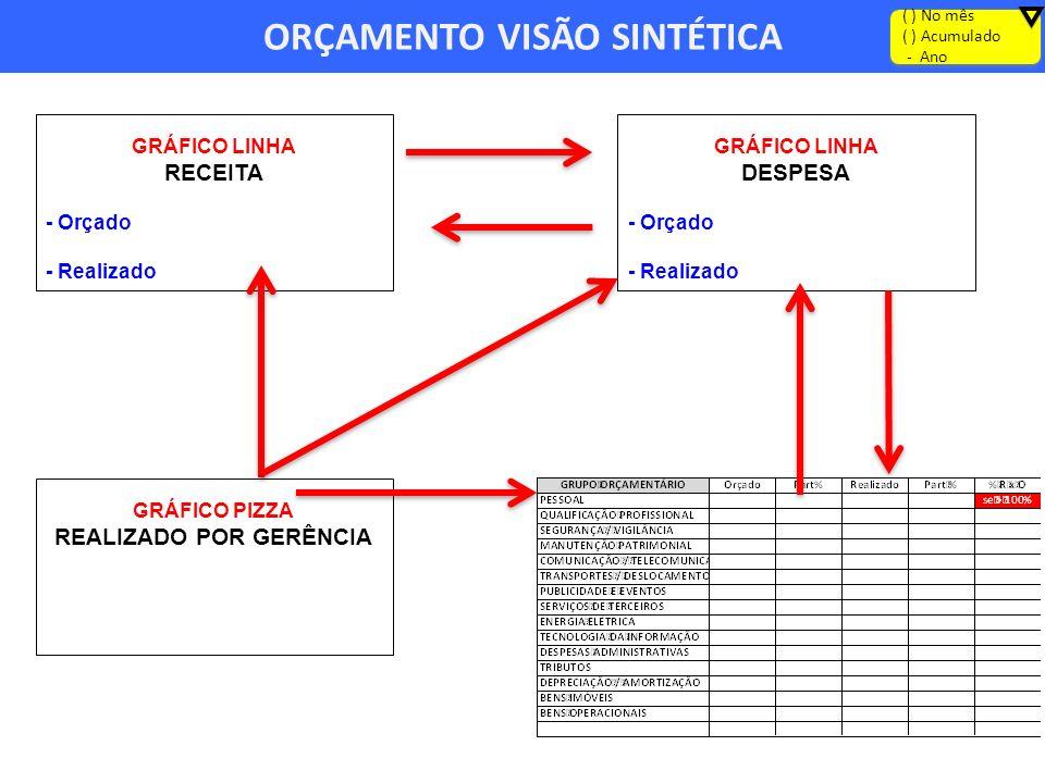 ORÇAMENTO VISÃO SINTÉTICA ( ) No mês ( ) Acumulado - Ano ( ) No mês ( ) Acumulado - Ano GRÁFICO LINHA RECEITA - Orçado - Realizado GRÁFICO LINHA DESPE