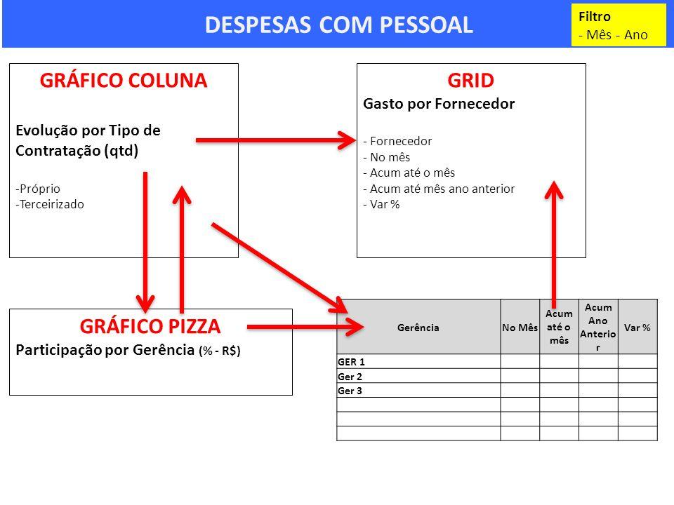 DESPESAS COM PESSOAL GRÁFICO COLUNA Evolução por Tipo de Contratação (qtd) -Próprio -Terceirizado GRÁFICO PIZZA Participação por Gerência (% - R$) Fil