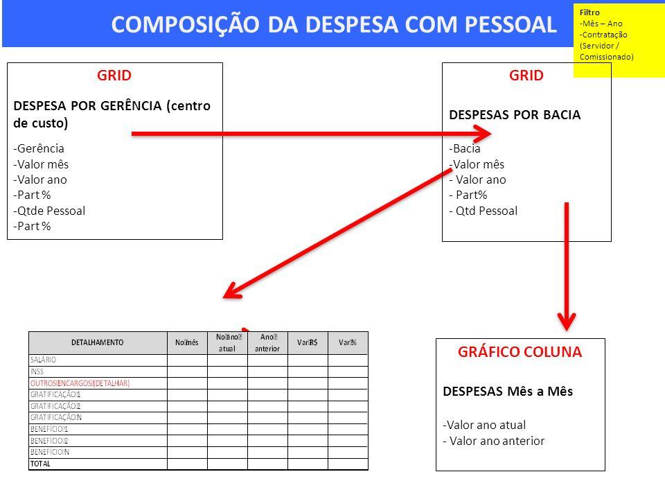 COMPOSIÇÃO DA DESPESA COM PESSOAL Filtro -Mês – Ano -Contratação (Servidor / Comissionado) GRID DESPESA POR GERÊNCIA (centro de custo) -Gerência -Valo