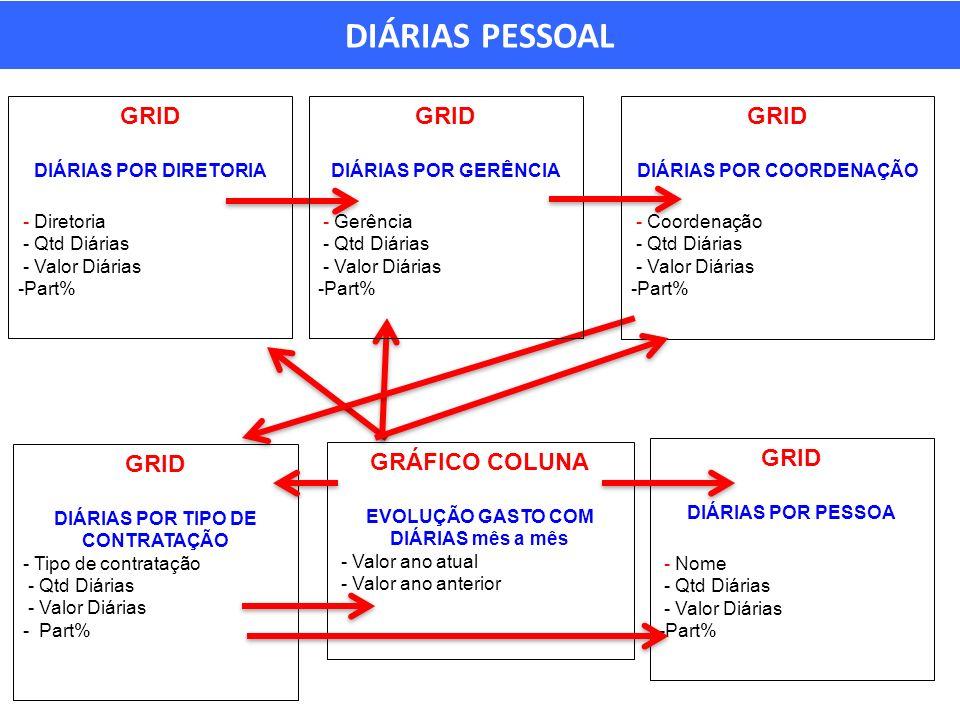 DIÁRIAS PESSOAL GRID DIÁRIAS POR DIRETORIA - Diretoria - Qtd Diárias - Valor Diárias -Part% GRID DIÁRIAS POR GERÊNCIA - Gerência - Qtd Diárias - Valor Diárias -Part% GRID DIÁRIAS POR COORDENAÇÃO - Coordenação - Qtd Diárias - Valor Diárias -Part% GRID DIÁRIAS POR PESSOA - Nome - Qtd Diárias - Valor Diárias -Part% GRID DIÁRIAS POR TIPO DE CONTRATAÇÃO - Tipo de contratação - Qtd Diárias - Valor Diárias - Part% GRÁFICO COLUNA EVOLUÇÃO GASTO COM DIÁRIAS mês a mês - Valor ano atual - Valor ano anterior