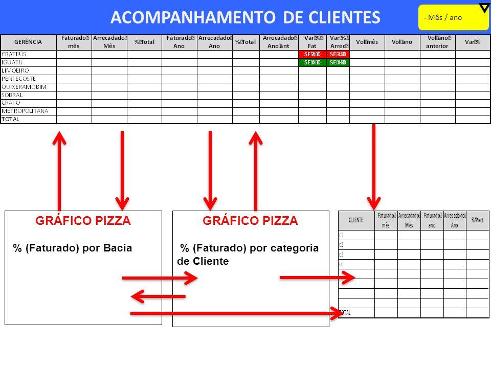 ACOMPANHAMENTO DE CLIENTES - Mês / ano GRÁFICO PIZZA % (Faturado) por Bacia GRÁFICO PIZZA % (Faturado) por categoria de Cliente