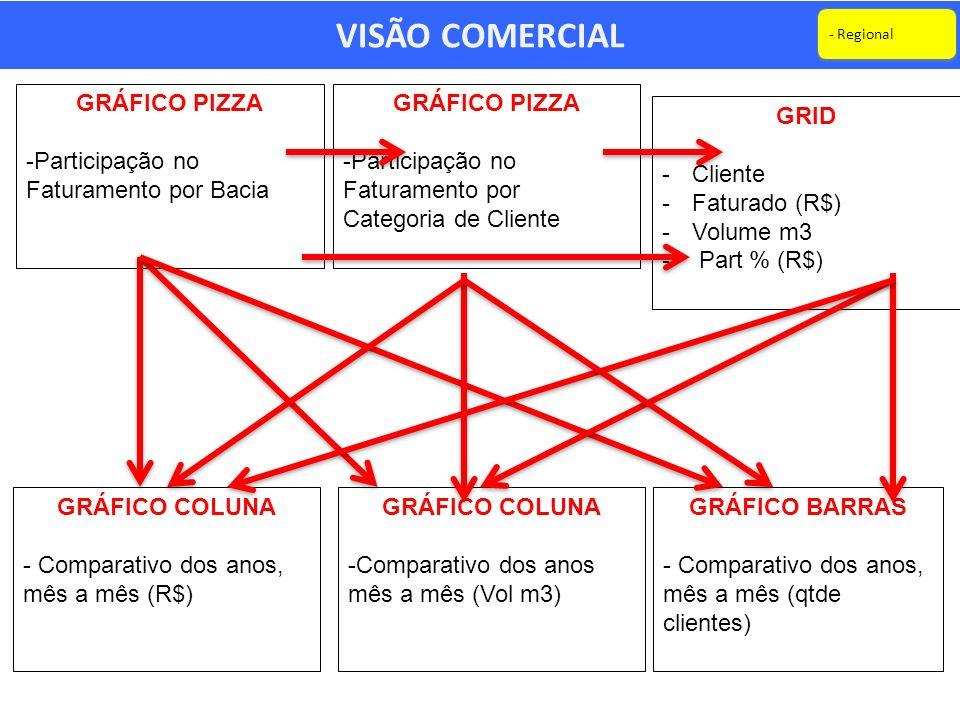 VISÃO COMERCIAL GRÁFICO PIZZA -Participação no Faturamento por Categoria de Cliente GRÁFICO PIZZA -Participação no Faturamento por Bacia GRID -Cliente -Faturado (R$) -Volume m3 - Part % (R$) GRÁFICO COLUNA - Comparativo dos anos, mês a mês (R$) GRÁFICO COLUNA -Comparativo dos anos mês a mês (Vol m3) GRÁFICO BARRAS - Comparativo dos anos, mês a mês (qtde clientes) - Regional