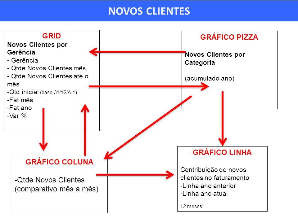 NOVOS CLIENTES GRID Novos Clientes por Gerência - Gerência - Qtde Novos Clientes mês - Qtde Novos Clientes até o mês -Qtd inicial (base 31/12/A-1) -Fat mês -Fat ano -Var % GRÁFICO PIZZA Novos Clientes por Categoria (acumulado ano) GRÁFICO COLUNA -Qtde Novos Clientes (comparativo mês a mês) GRÁFICO LINHA Contribuição de novos clientes no faturamento -Linha ano anterior -Linha ano atual 12 meses