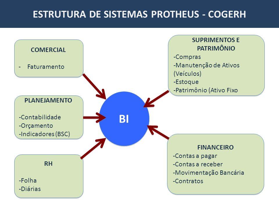 ESTRUTURA DE SISTEMAS PROTHEUS - COGERH COMERCIAL -Faturamento COMERCIAL -Faturamento PLANEJAMENTO -Contabilidade -Orçamento -Indicadores (BSC) PLANEJAMENTO -Contabilidade -Orçamento -Indicadores (BSC) RH -Folha -Diárias RH -Folha -Diárias SUPRIMENTOS E PATRIMÔNIO -Compras -Manutenção de Ativos (Veículos) -Estoque -Patrimônio (Ativo Fixo SUPRIMENTOS E PATRIMÔNIO -Compras -Manutenção de Ativos (Veículos) -Estoque -Patrimônio (Ativo Fixo FINANCEIRO -Contas a pagar -Contas a receber -Movimentação Bancária -Contratos FINANCEIRO -Contas a pagar -Contas a receber -Movimentação Bancária -Contratos BI