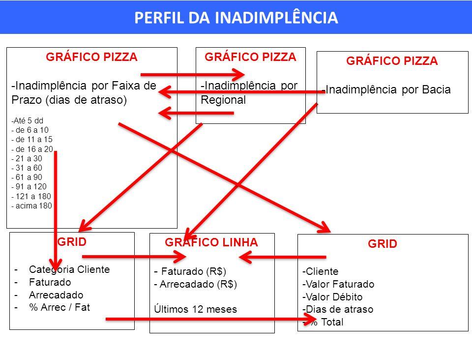 PERFIL DA INADIMPLÊNCIA GRÁFICO PIZZA -Inadimplência por Faixa de Prazo (dias de atraso) -Até 5 dd - de 6 a 10 - de 11 a 15 - de 16 a 20 - 21 a 30 - 31 a 60 - 61 a 90 - 91 a 120 - 121 a 180 - acima 180 GRÁFICO PIZZA -Inadimplência por Regional GRÁFICO LINHA - Faturado (R$) - Arrecadado (R$) Últimos 12 meses GRID -Cliente -Valor Faturado -Valor Débito -Dias de atraso - % Total GRÁFICO PIZZA -Inadimplência por Bacia GRID -Categoria Cliente -Faturado -Arrecadado -% Arrec / Fat