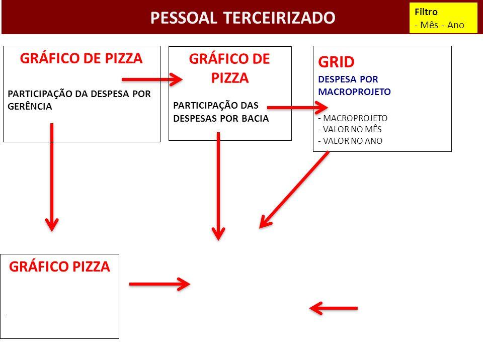 PESSOAL TERCEIRIZADO GRÁFICO PIZZA - Filtro - Mês - Ano GRÁFICO DE PIZZA PARTICIPAÇÃO DA DESPESA POR GERÊNCIA GRÁFICO DE PIZZA PARTICIPAÇÃO DAS DESPES