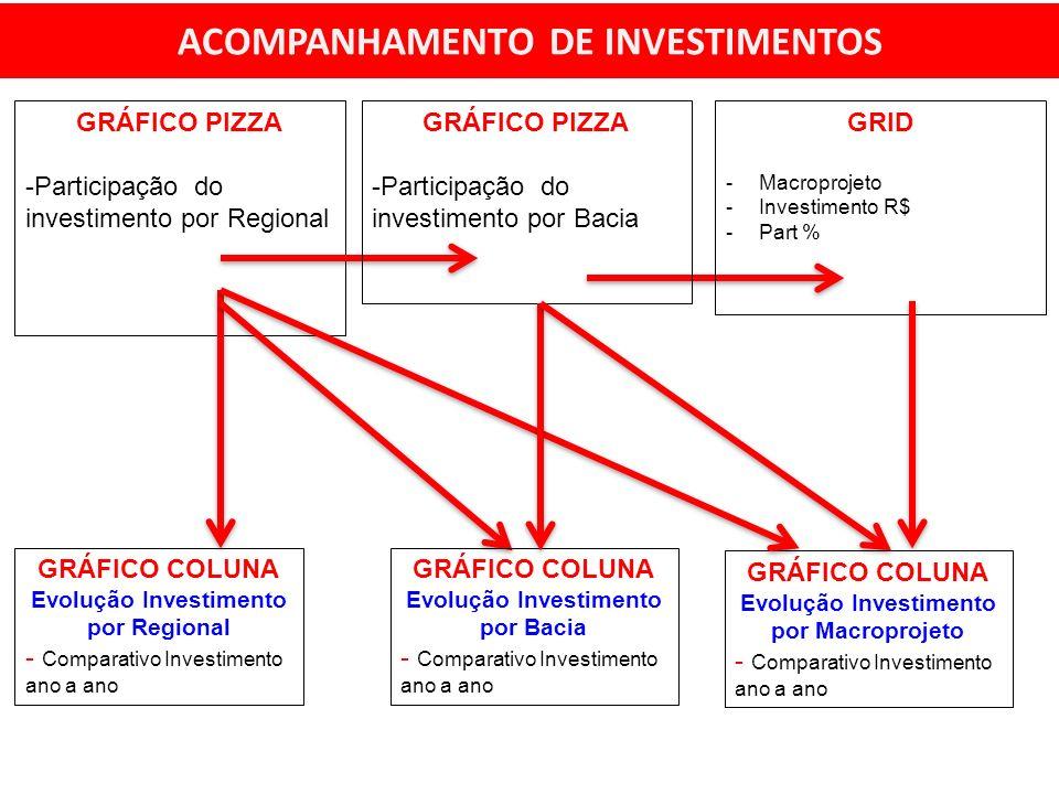ACOMPANHAMENTO DE INVESTIMENTOS GRÁFICO COLUNA Evolução Investimento por Regional - Comparativo Investimento ano a ano GRÁFICO PIZZA -Participação do investimento por Regional GRÁFICO PIZZA -Participação do investimento por Bacia GRID -Macroprojeto -Investimento R$ -Part % GRÁFICO COLUNA Evolução Investimento por Bacia - Comparativo Investimento ano a ano GRÁFICO COLUNA Evolução Investimento por Macroprojeto - Comparativo Investimento ano a ano