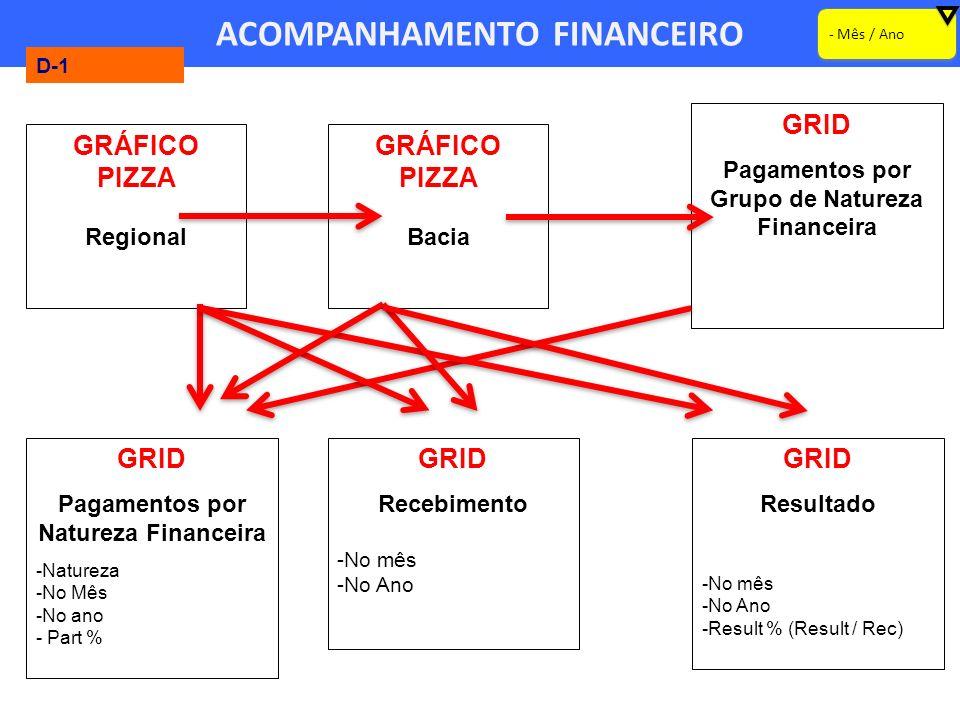 ACOMPANHAMENTO FINANCEIRO - Mês / Ano GRÁFICO PIZZA Regional GRÁFICO PIZZA Bacia GRID Pagamentos por Grupo de Natureza Financeira D-1 GRID Pagamentos