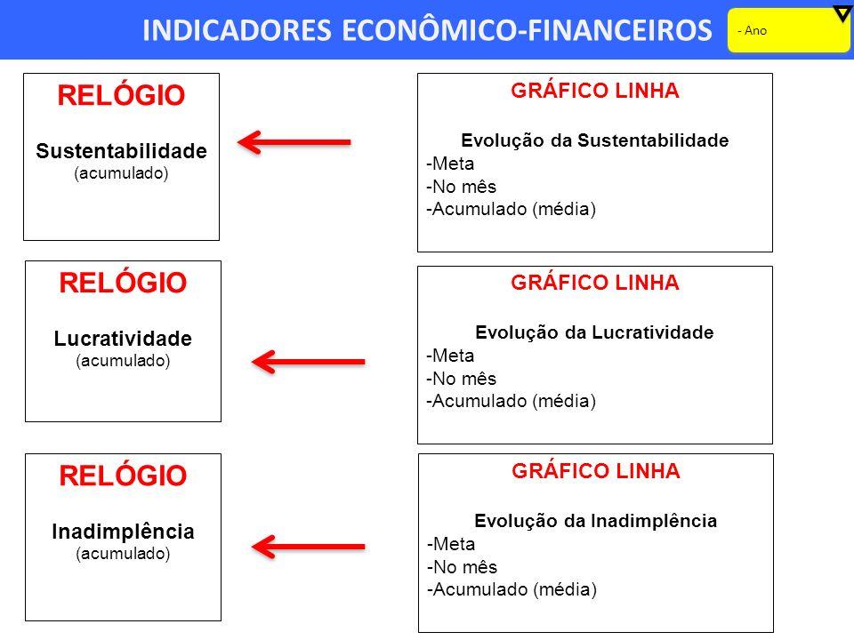 INDICADORES ECONÔMICO-FINANCEIROS RELÓGIO Sustentabilidade (acumulado) GRÁFICO LINHA Evolução da Sustentabilidade -Meta -No mês -Acumulado (média) - Ano RELÓGIO Lucratividade (acumulado) RELÓGIO Inadimplência (acumulado) GRÁFICO LINHA Evolução da Lucratividade -Meta -No mês -Acumulado (média) GRÁFICO LINHA Evolução da Inadimplência -Meta -No mês -Acumulado (média)